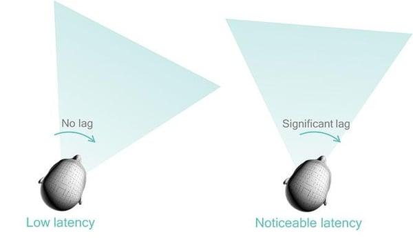 Latency in VR