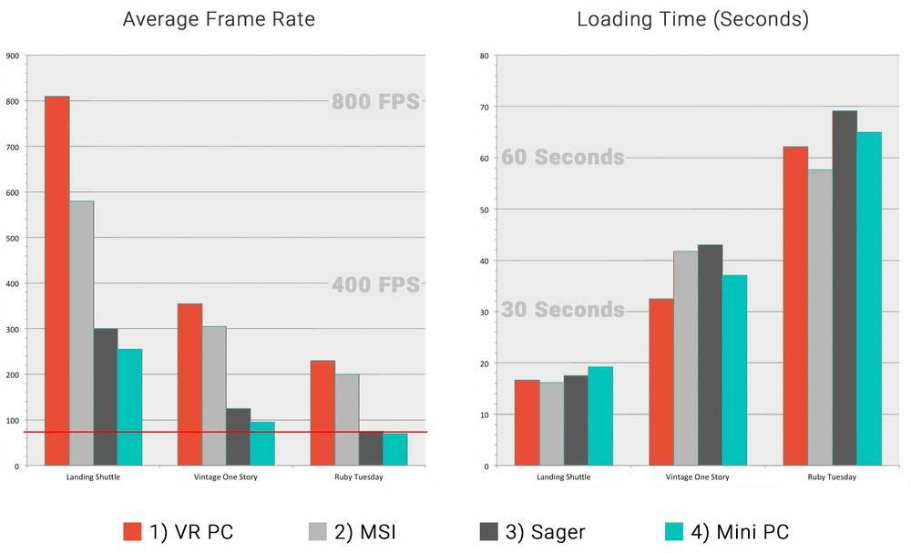 Frame Rates in VR on Computers